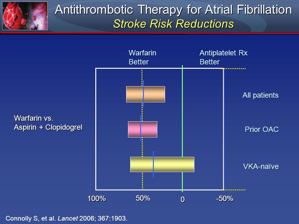 Antithrombotic Therapy for Atrial Fibrillation Stroke Risk Reductions 100% 50% 0 -50% Warfarin vs. Aspirin + Clopidogrel WarfarinBetter Antiplatelet R