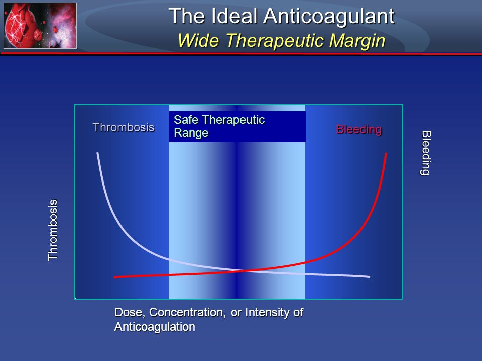 Dose, Concentration, or Intensity of Anticoagulation Thrombosis Bleeding Safe Therapeutic Range Thrombosis Bleeding The Ideal Anticoagulant Wide Thera