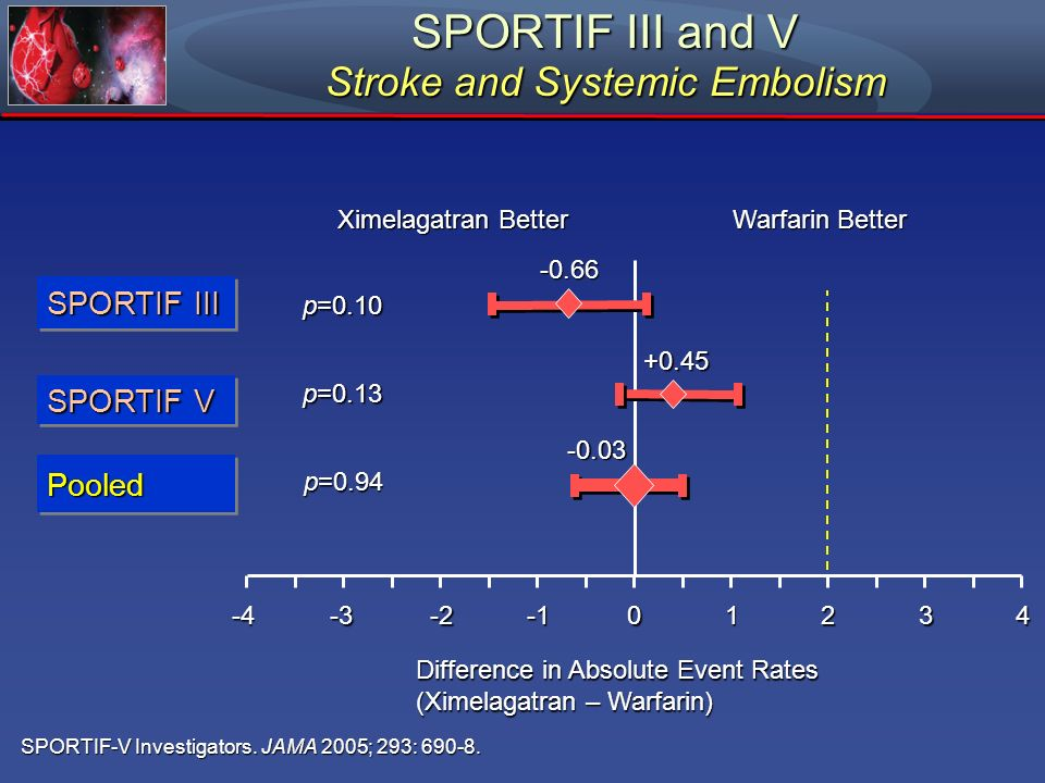 SPORTIF III and V Stroke and Systemic Embolism Difference in Absolute Event Rates (Ximelagatran – Warfarin) Ximelagatran Better Warfarin Better 012 SP
