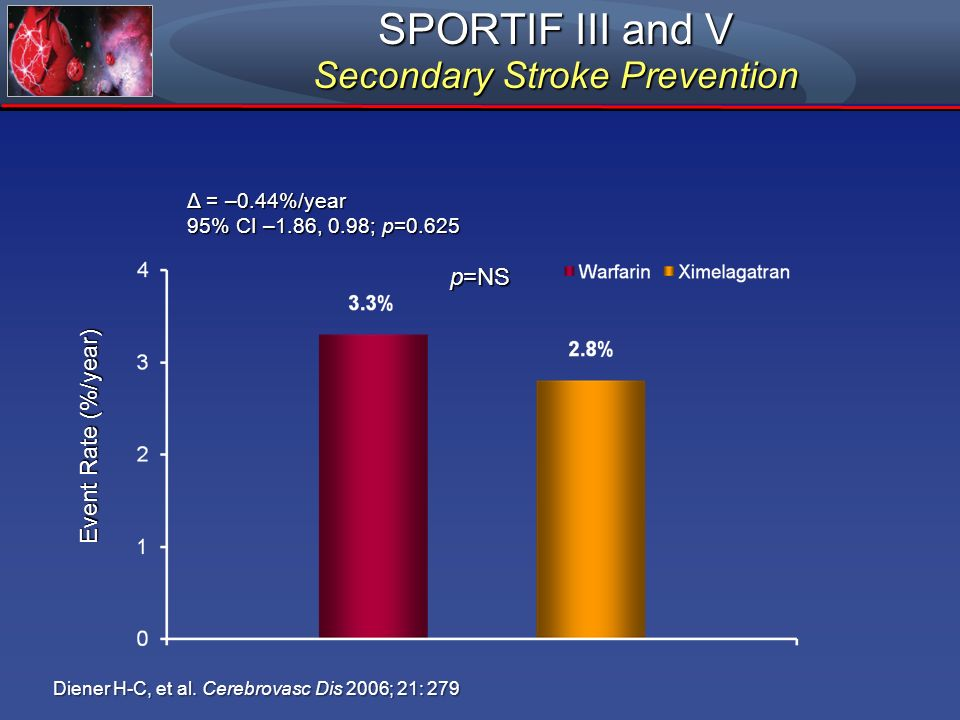SPORTIF III and V Secondary Stroke Prevention Event Rate (%/year) p=NS Δ = –0.44%/year 95% CI –1.86, 0.98; p=0.625 Diener H-C, et al. Cerebrovasc Dis
