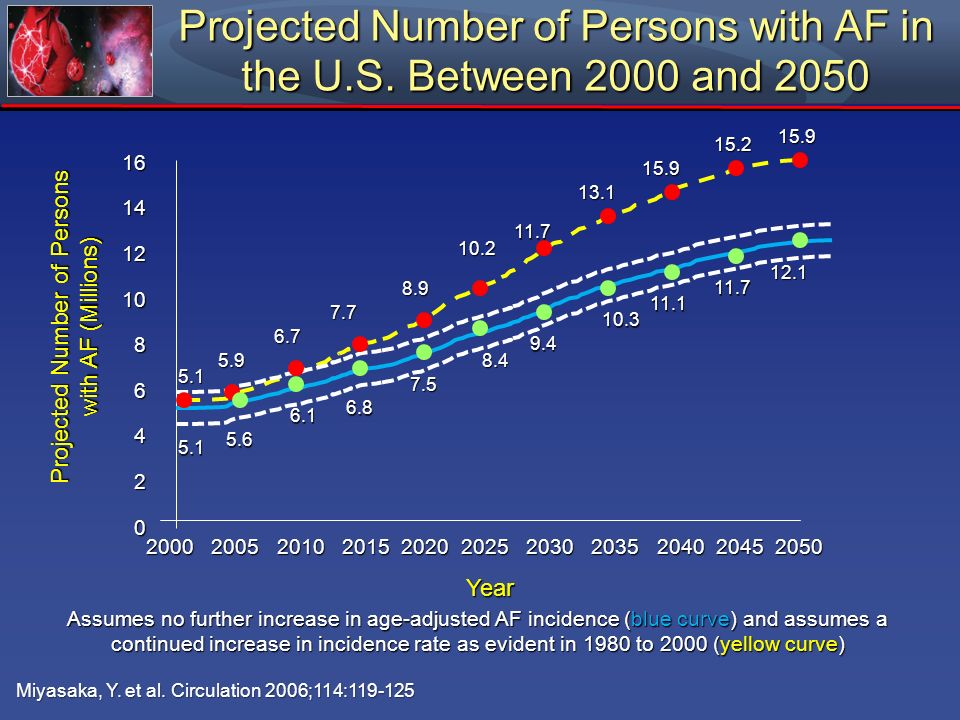 Miyasaka, Y. et al. Circulation 2006;114:119-125 Projected Number of Persons with AF in the U.S. Between 2000 and 2050 Assumes no further increase in