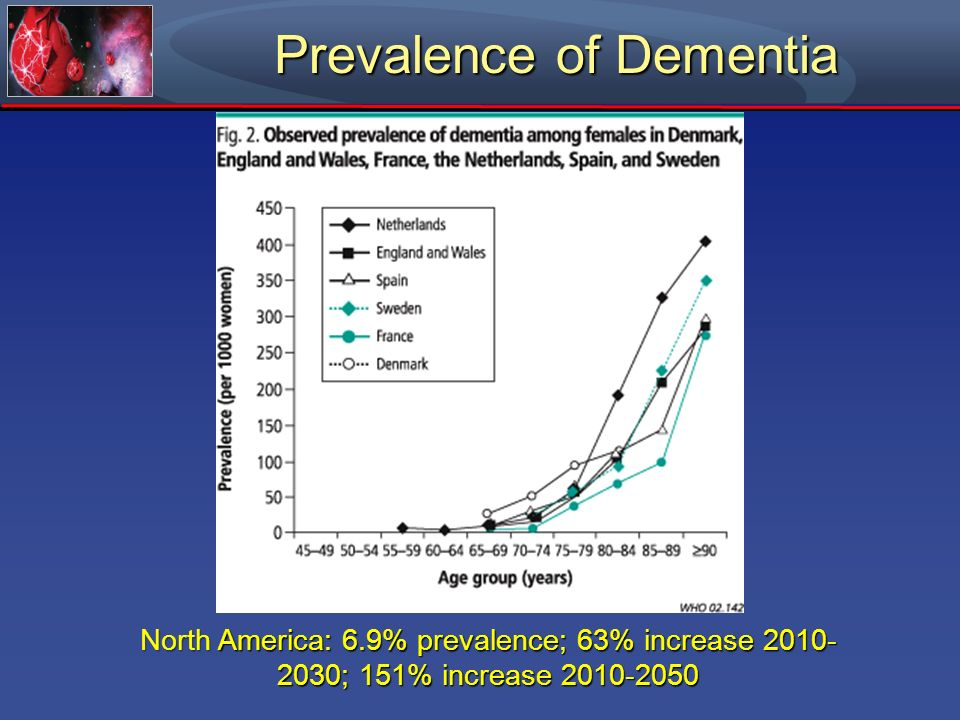 Prevalence of Dementia North America: 6.9% prevalence; 63% increase 2010- 2030; 151% increase 2010-2050