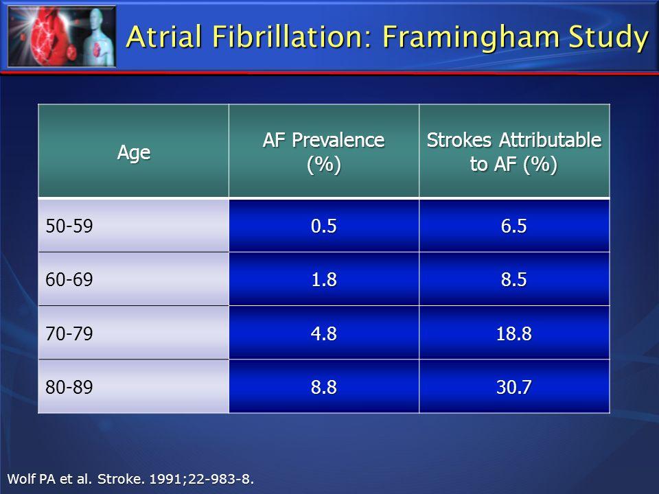 Atrial Fibrillation: Framingham Study Wolf PA et al. Stroke. 1991;22-983-8. Age AF Prevalence (%) Strokes Attributable to AF (%) 50-590.56.5 60-691.88