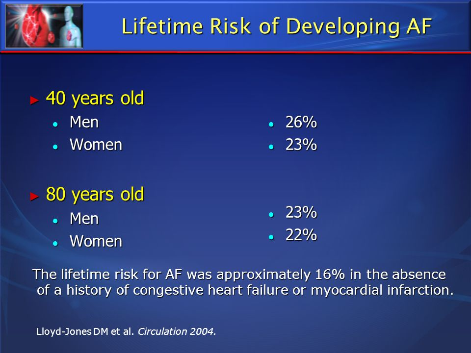 Lifetime Risk of Developing AF 40 years old 40 years old Men Men Women Women 80 years old 80 years old Men Men Women Women 26% 23% 22% The lifetime ri