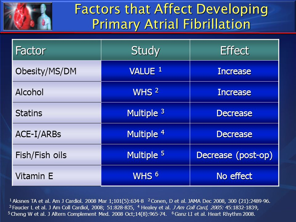 Factors that Affect Developing Primary Atrial Fibrillation FactorStudyEffect Obesity/MS/DM VALUE 1 Increase Alcohol WHS 2 Increase Statins Multiple 3