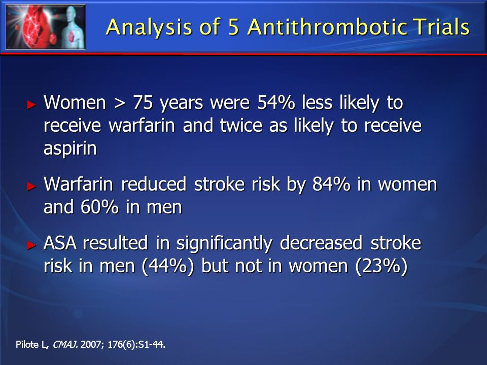 Women > 75 years were 54% less likely to receive warfarin and twice as likely to receive aspirin Women > 75 years were 54% less likely to receive warf