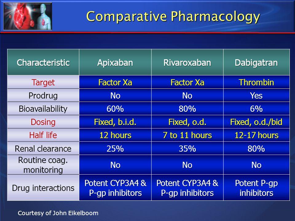 Comparative Pharmacology CharacteristicApixabanRivaroxabanDabigatran Target Factor Xa Thrombin ProdrugNoNoYes Bioavailability60%80%6% Dosing Fixed, b.