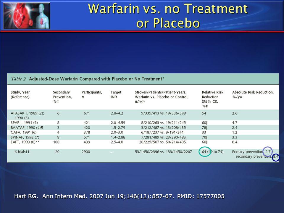 Warfarin vs. no Treatment or Placebo Hart RG. Ann Intern Med. 2007 Jun 19;146(12):857-67. PMID: 17577005