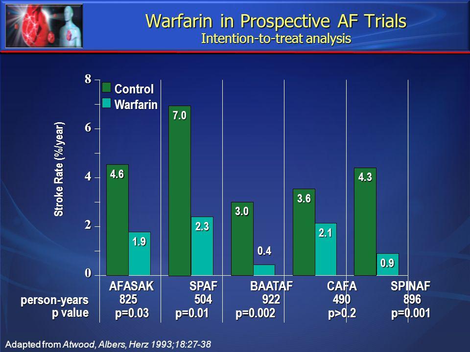 1.9 2.3 2.1 0.9 Warfarin in Prospective AF Trials Intention-to-treat analysis ControlWarfarin AFASAKSPAFBAATAFCAFASPINAF 825504922490896 8255049224908