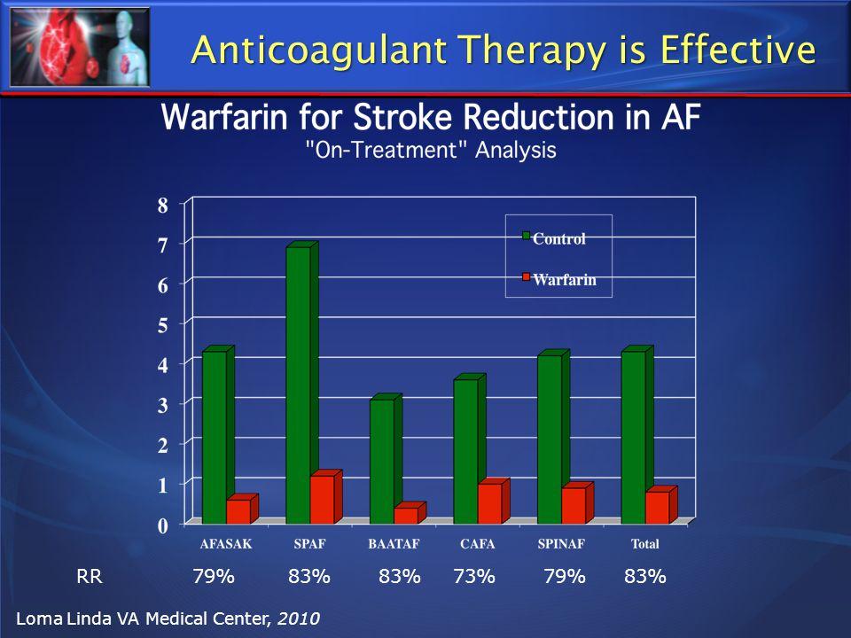 Loma Linda VA Medical Center, 2010 RR79%83%83%73%79%83% Anticoagulant Therapy is Effective