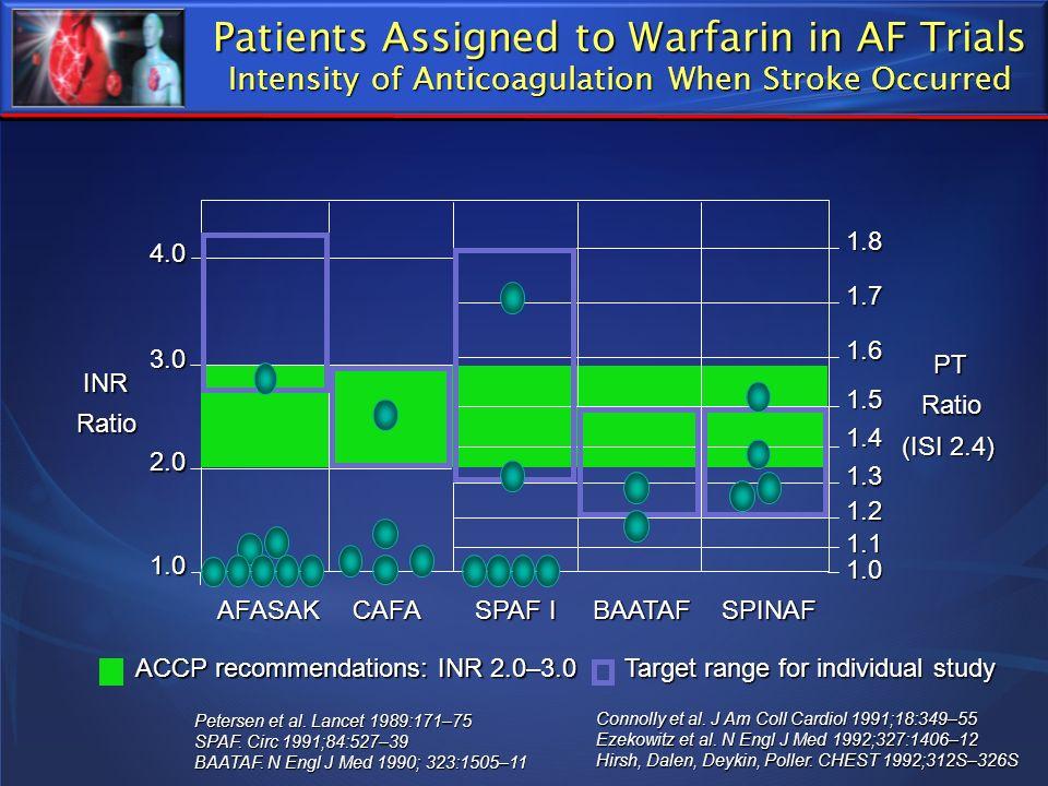 Patients Assigned to Warfarin in AF Trials Intensity of Anticoagulation When Stroke Occurred Petersen et al. Lancet 1989:171–75 SPAF. Circ 1991;84:527