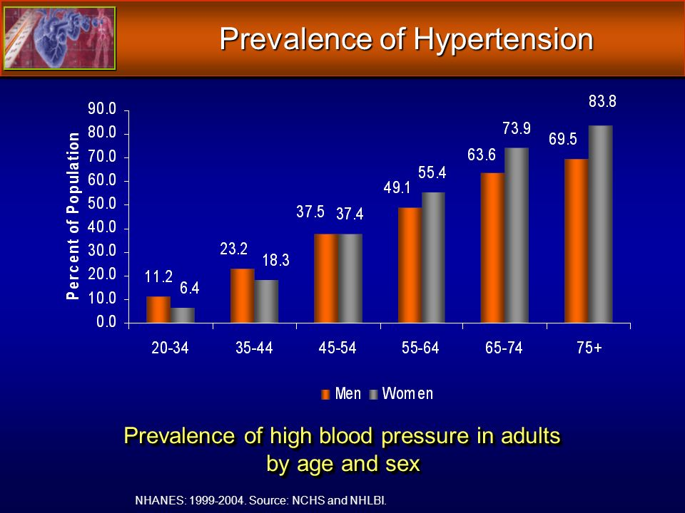 Prevalence of high blood pressure in adults by age and sex Prevalence of Hypertension NHANES: 1999-2004.