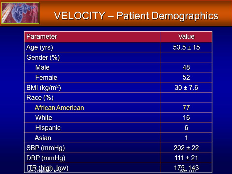 VELOCITY – Patient Demographics ParameterValue Age (yrs) 53.5 ± 15 Gender (%) Male Male48 Female Female52 BMI (kg/m 2 ) 30 ± 7.6 Race (%) African American African American77 White White16 Hispanic Hispanic6 Asian Asian1 SBP (mmHg) 202 ± 22 DBP (mmHg) 111 ± 21 ITR (high, low) 175, 143 Mean ± SDSafety Population, N=126.