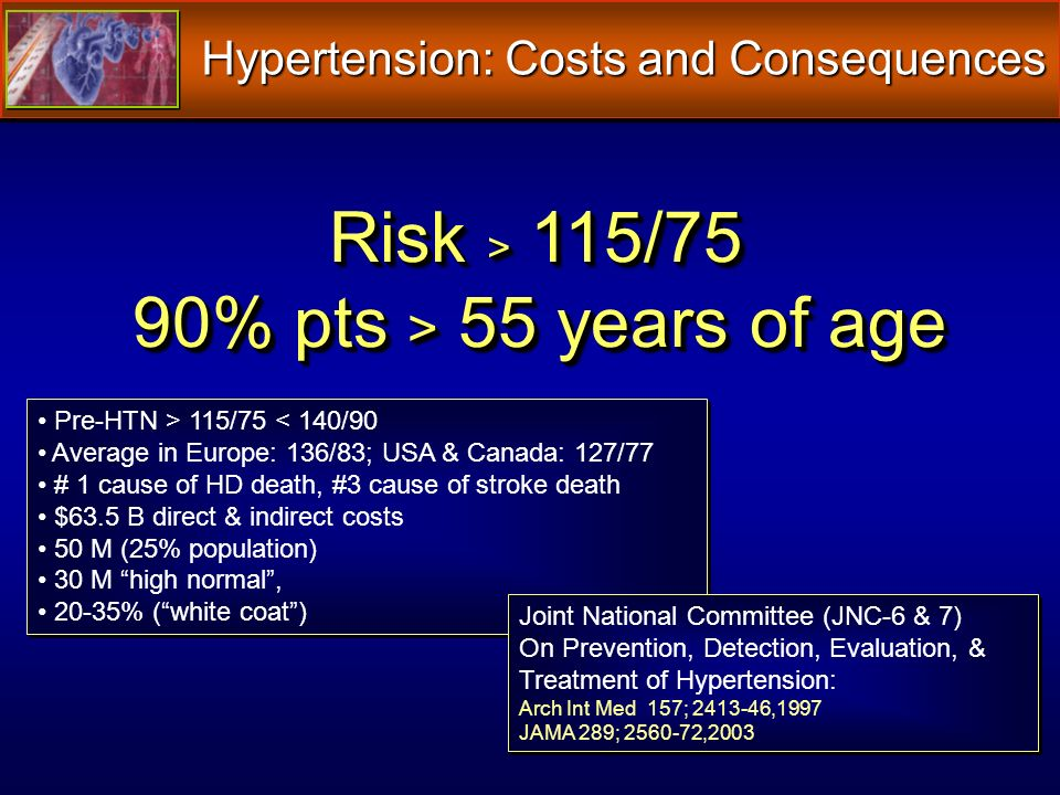 Risk > 115/75 90% pts > 55 years of age 90% pts > 55 years of age Risk > 115/75 90% pts > 55 years of age 90% pts > 55 years of age Pre-HTN > 115/75 < 140/90 Average in Europe: 136/83; USA & Canada: 127/77 # 1 cause of HD death, #3 cause of stroke death $63.5 B direct & indirect costs 50 M (25% population) 30 M high normal, 20-35% (white coat) Pre-HTN > 115/75 < 140/90 Average in Europe: 136/83; USA & Canada: 127/77 # 1 cause of HD death, #3 cause of stroke death $63.5 B direct & indirect costs 50 M (25% population) 30 M high normal, 20-35% (white coat) Joint National Committee (JNC-6 & 7) On Prevention, Detection, Evaluation, & Treatment of Hypertension: Arch Int Med 157; 2413-46,1997 JAMA 289; 2560-72,2003 Joint National Committee (JNC-6 & 7) On Prevention, Detection, Evaluation, & Treatment of Hypertension: Arch Int Med 157; 2413-46,1997 JAMA 289; 2560-72,2003 Hypertension: Costs and Consequences