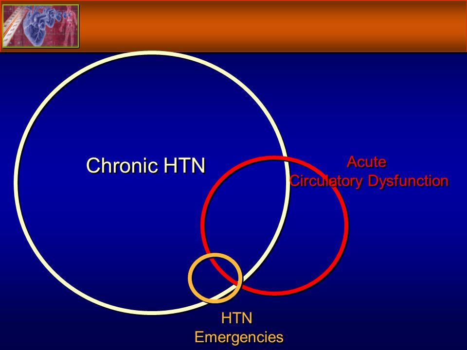 Chronic HTN HTN Emergencies HTN Emergencies Acute Circulatory Dysfunction Acute Circulatory Dysfunction
