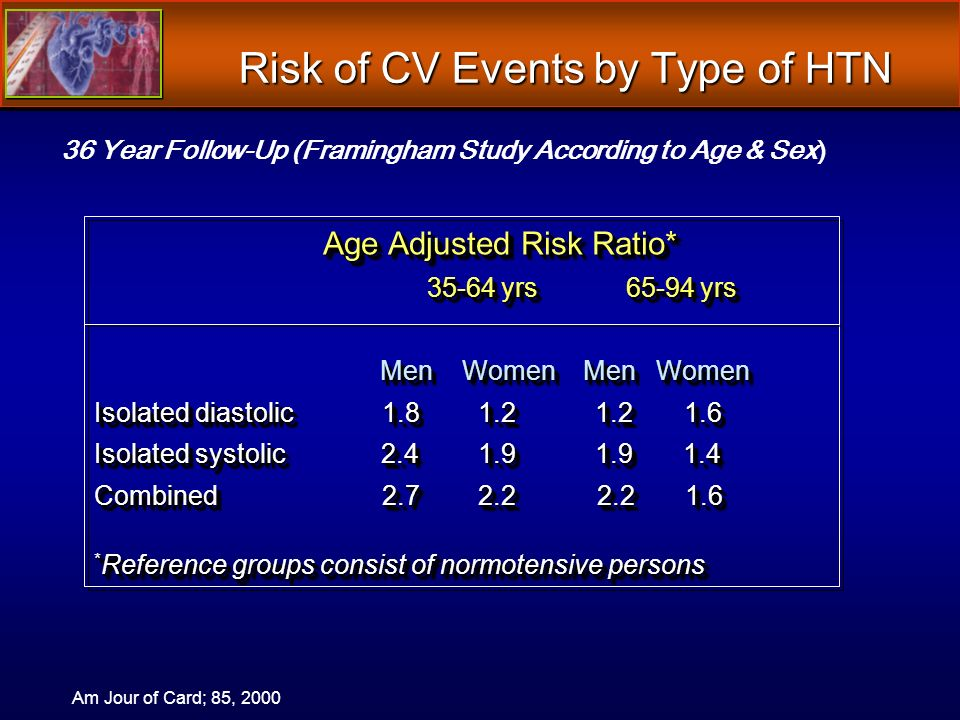 Risk of CV Events by Type of HTN Age Adjusted Risk Ratio* Age Adjusted Risk Ratio* 35-64 yrs 65-94 yrs 35-64 yrs 65-94 yrs Men Women Men Women Men Women Men Women Isolated diastolic1.8 1.2 1.2 1.6 Isolated systolic 2.4 1.9 1.9 1.4 Combined2.7 2.2 2.2 1.6 * Reference groups consist of normotensive persons Age Adjusted Risk Ratio* Age Adjusted Risk Ratio* 35-64 yrs 65-94 yrs 35-64 yrs 65-94 yrs Men Women Men Women Men Women Men Women Isolated diastolic1.8 1.2 1.2 1.6 Isolated systolic 2.4 1.9 1.9 1.4 Combined2.7 2.2 2.2 1.6 * Reference groups consist of normotensive persons 36 Year Follow-Up (Framingham Study According to Age & Sex) Am Jour of Card; 85, 2000