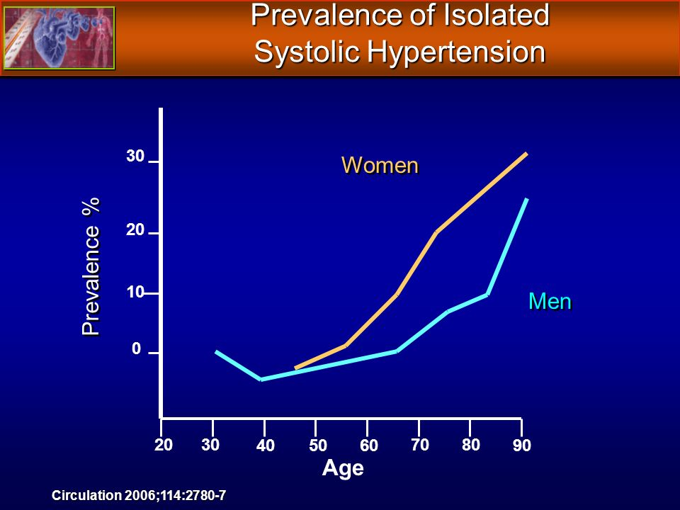 0 10 20 30 2030 405060 7080 90 Age Prevalence % Women Men Prevalence of Isolated Systolic Hypertension Circulation 2006;114:2780-7