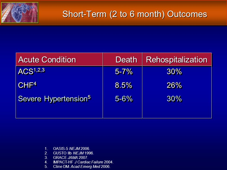 Short-Term (2 to 6 month) Outcomes Acute ConditionDeath Rehospitalization 1.OASIS-5 NEJM 2006.