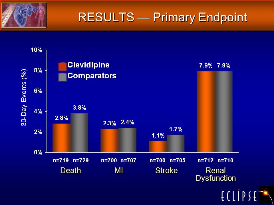 RESULTS Primary Endpoint Death 30-Day Events (%) n=729n=700n=707n=700n=705n=712n=710n=719 MI Stroke Renal Dysfunction Renal Dysfunction