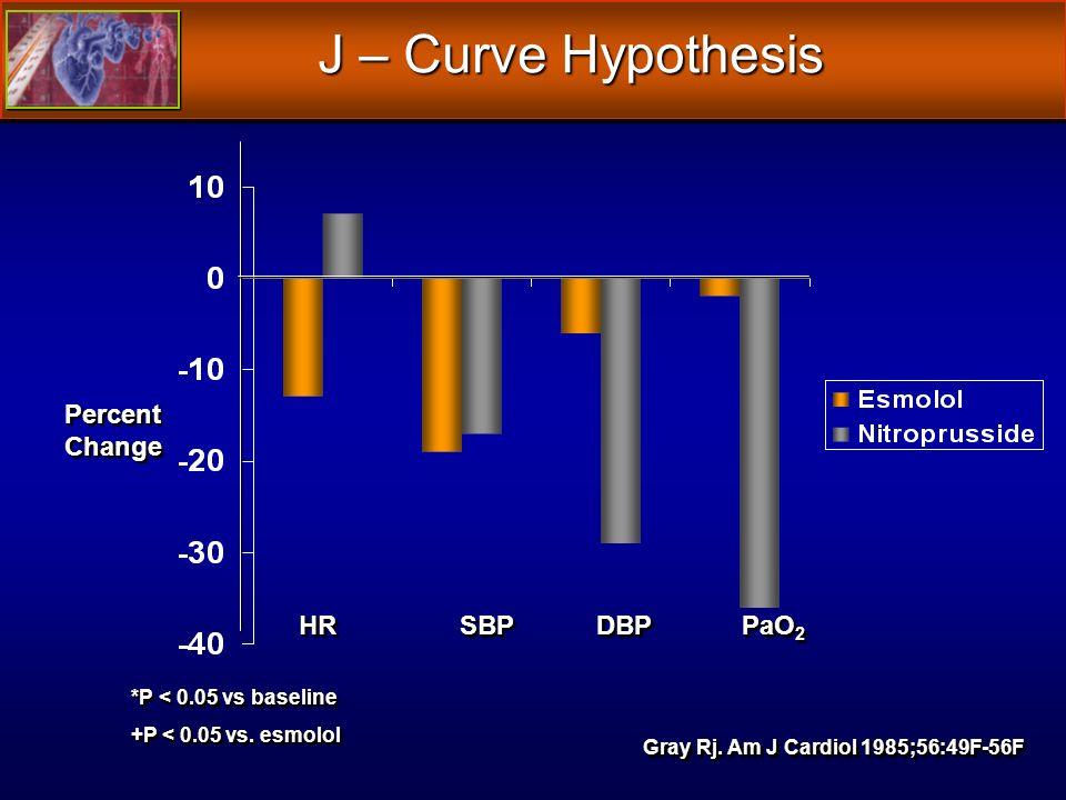 J – Curve Hypothesis Gray Rj. Am J Cardiol 1985;56:49F-56F *P < 0.05 vs baseline +P < 0.05 vs.