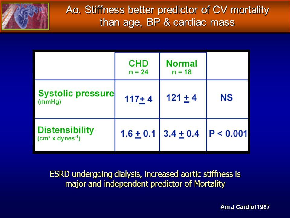 Ao. Stiffness better predictor of CV mortality than age, BP & cardiac mass Ao.