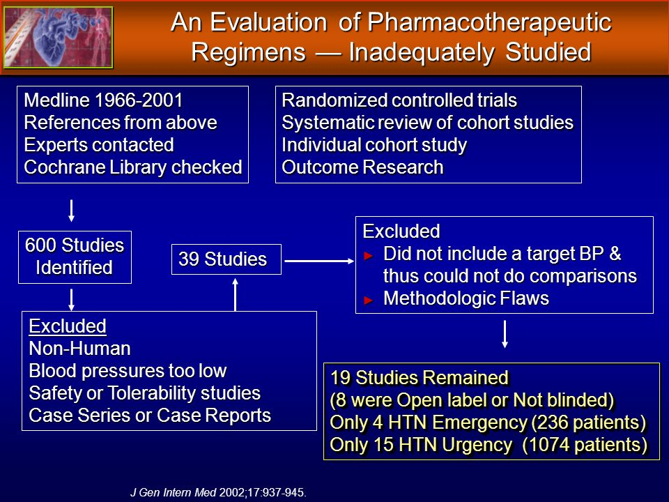 An Evaluation of Pharmacotherapeutic Regimens Inadequately Studied Medline 1966-2001 References from above Experts contacted Cochrane Library checked Randomized controlled trials Systematic review of cohort studies Individual cohort study Outcome Research 600 Studies Identified ExcludedNon-Human Blood pressures too low Safety or Tolerability studies Case Series or Case Reports 39 Studies Excluded Did not include a target BP & thus could not do comparisons Did not include a target BP & thus could not do comparisons Methodologic Flaws Methodologic Flaws 19 Studies Remained (8 were Open label or Not blinded) Only 4 HTN Emergency (236 patients) Only 15 HTN Urgency (1074 patients) 19 Studies Remained (8 were Open label or Not blinded) Only 4 HTN Emergency (236 patients) Only 15 HTN Urgency (1074 patients) J Gen Intern Med 2002;17:937-945.