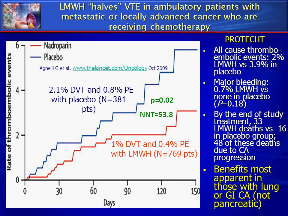 LMWH halves VTE in ambulatory patients with metastatic or locally advanced cancer who are receiving chemotherapy PROTECHT All cause thrombo- embolic e