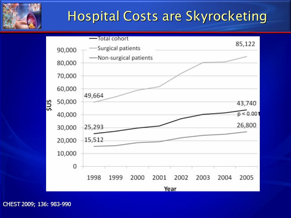Hospital Costs are Skyrocketing CHEST 2009; 136: 983-990