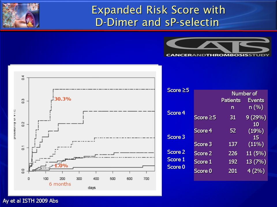 Expanded Risk Score with D-Dimer and sP-selectin Expanded Risk Score with D-Dimer and sP-selectin Score 5 Score 4 Score 3 Score 2 Score 1 Score 0 30.3