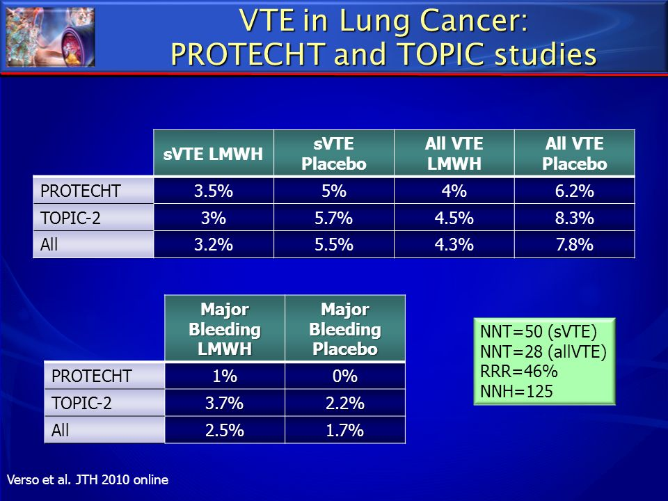 VTE in Lung Cancer: PROTECHT and TOPIC studies sVTE LMWH sVTE Placebo All VTE LMWH All VTE Placebo PROTECHT3.5%5%4%6.2% TOPIC-23%5.7%4.5%8.3% All3.2%5