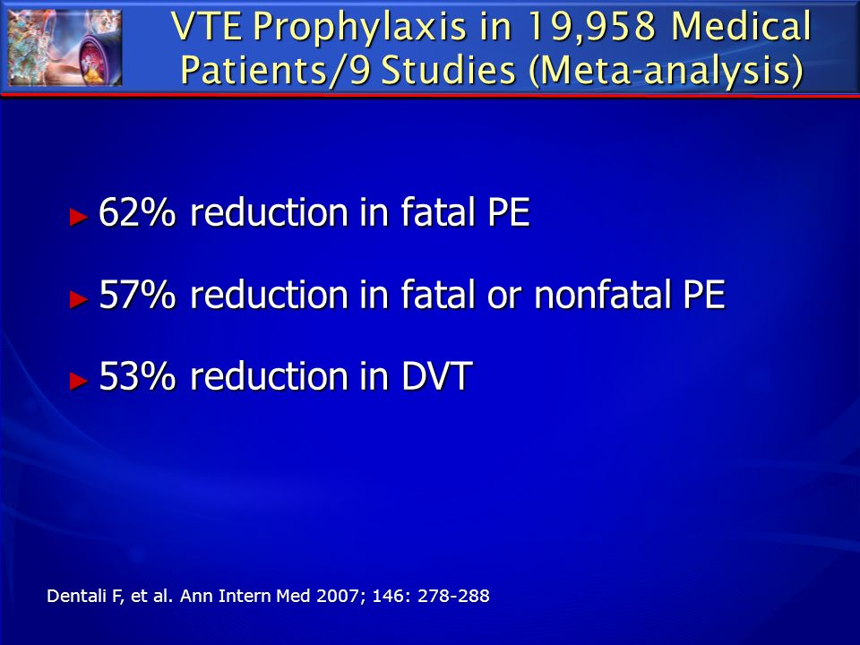 VTE Prophylaxis in 19,958 Medical Patients/9 Studies (Meta-analysis) 62% reduction in fatal PE 62% reduction in fatal PE 57% reduction in fatal or non