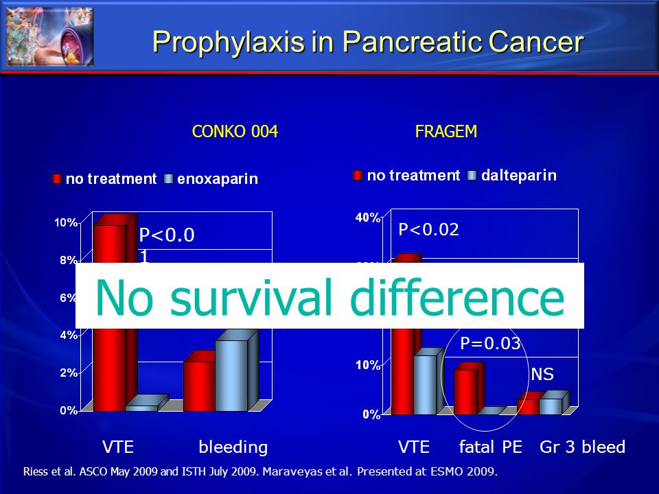 Prophylaxis in Pancreatic Cancer Riess et al. ASCO May 2009 and ISTH July 2009. Maraveyas et al. Presented at ESMO 2009. VTE bleeding P<0.0 1 P=0.6 VT