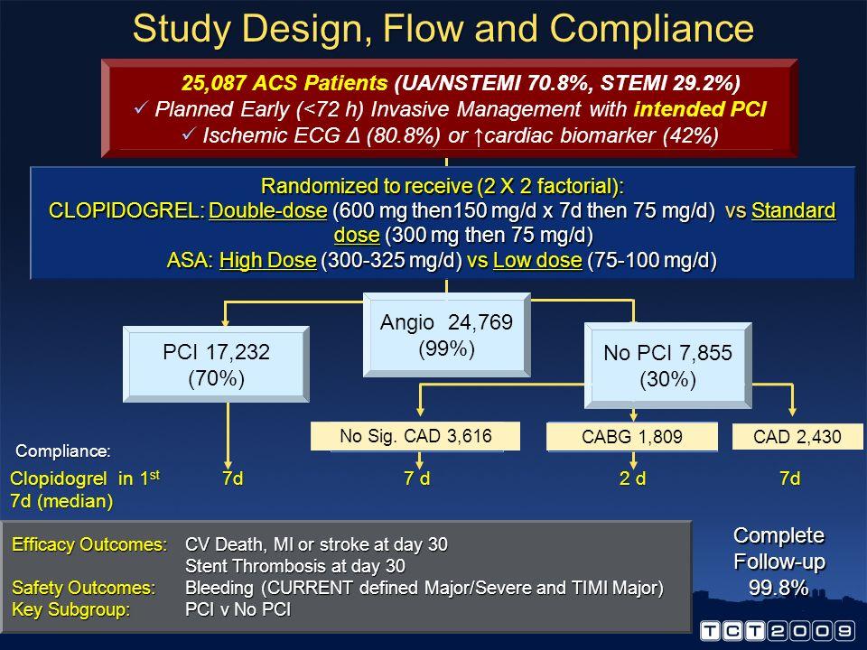 Relative Risk Reduction PCI No PCI CURE: Clopidogrel 300/75 mg v Placebo (CVD/MI) 30% 1 19% 2 STEMI: Clopidogrel 300/75 mg v Placebo (CVD/MI) 46% 3 9%
