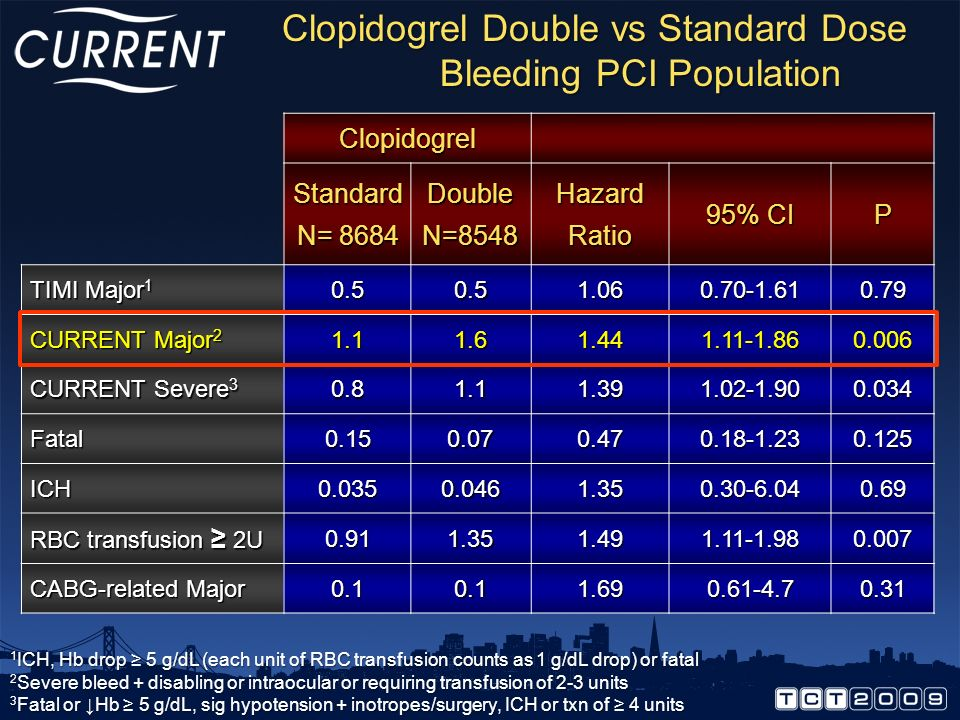 Days Cumulative Hazard 0.0 0.004 0.008 0.012 036912151821242730 Clopidogrel Standard Dose Clopidogrel Double Dose 42%RRR HR 0.58 95% CI 0.42-0.79 P=0.