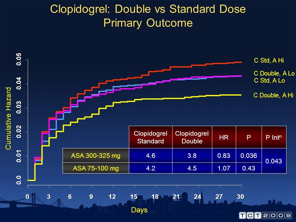 Clopidogrel Dose Comparison Two Significant Interactions: 1. PCI v No PCI (P=0.016) 2. ASA dose (P=0.043)
