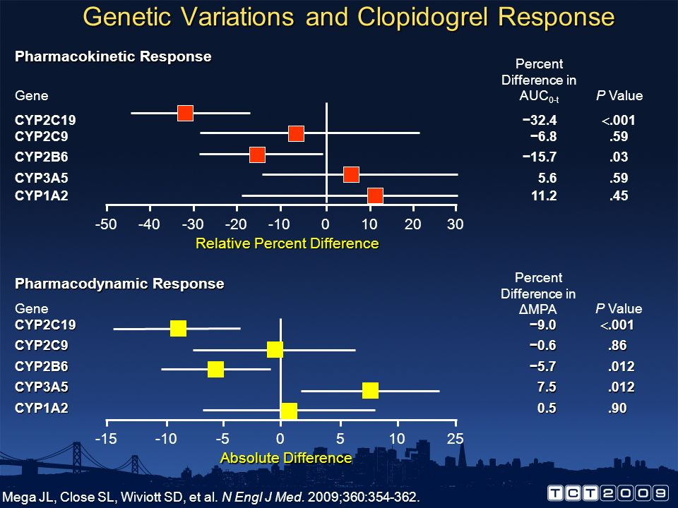 Variability in Clopidogrel Responsiveness in a Diverse Population of 544 Serebruany V, Steinhubl S et al. JACC 2005. M ADP Platelet Aggregation M ADP