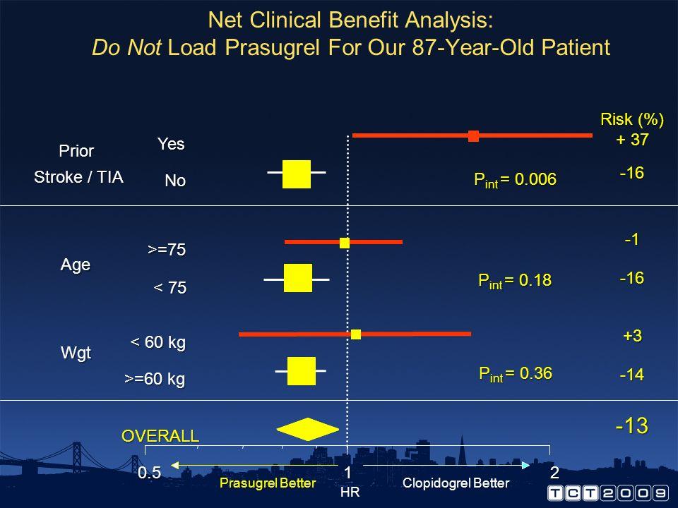 B OVERALL No GPI GPI DES BMS DM No DM >75 65-74 <65 Female Male STEMI UA/NSTEMI 0.5 12 Prasugrel Better Clopidogrel Better HR Age Risk Reduction (%) 1