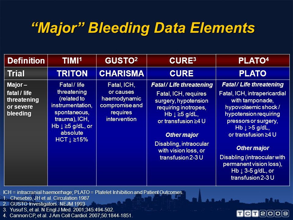 Major Bleeding: Incidence* in Clinical Trials with Active Agent Clop + ASA Pras + ASATicag + ASAClop + ASA 600mg + 325 mg Yusuf S NEJM 2001 Wiviott SD
