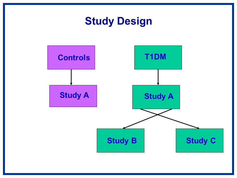 Study Design T1DM Study A Study BStudy C Study A Controls