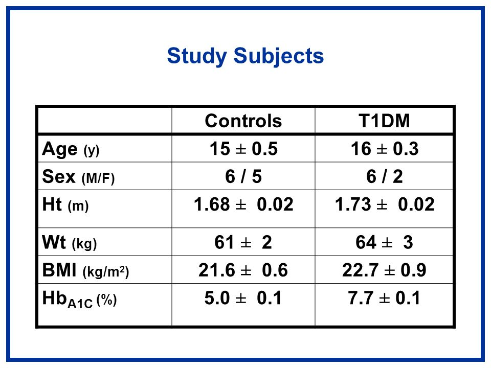 Study Subjects ControlsT1DM Age (y) 15 ± 0.516 ± 0.3 Sex (M/F) 6 / 56 / 2 Ht (m) 1.68 ± 0.021.73 ± 0.02 Wt (kg) 61 ± 264 ± 3 BMI (kg/m 2 ) 21.6 ± 0.622.7 ± 0.9 Hb A1C (%) 5.0 ± 0.17.7 ± 0.1