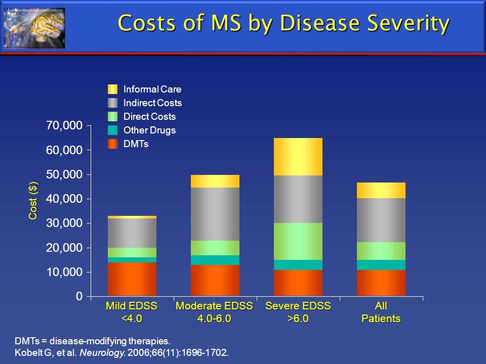 DMTs = disease-modifying therapies. Kobelt G, et al. Neurology. 2006;66(11):1696-1702. Costs of MS by Disease Severity 70,000 60,000 50,000 40,000 30,