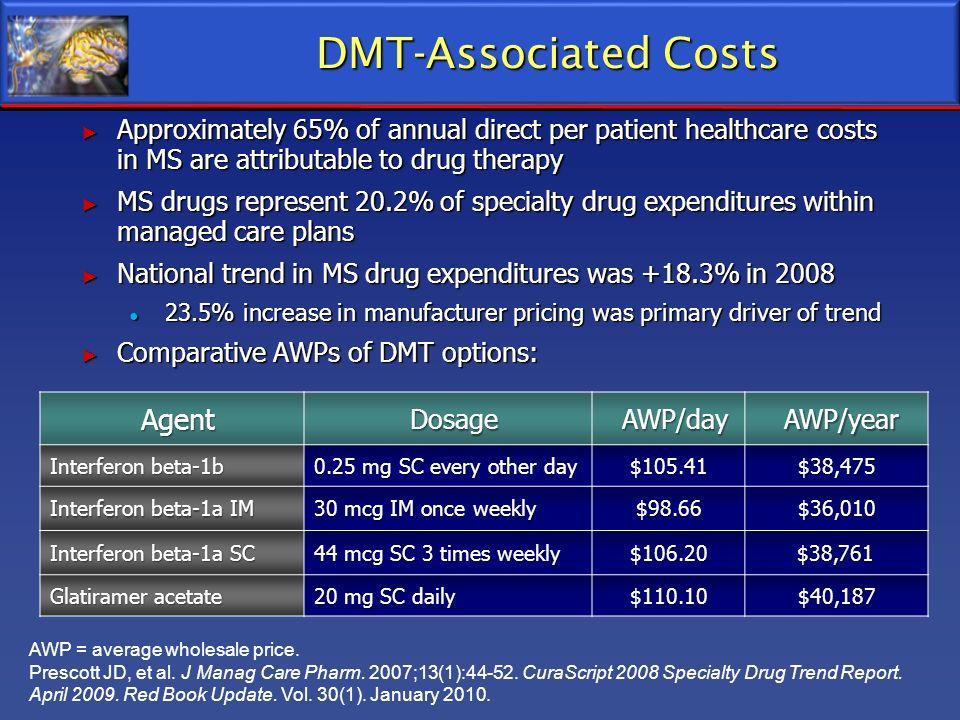 AWP = average wholesale price. Prescott JD, et al. J Manag Care Pharm. 2007;13(1):44-52. CuraScript 2008 Specialty Drug Trend Report. April 2009. Red