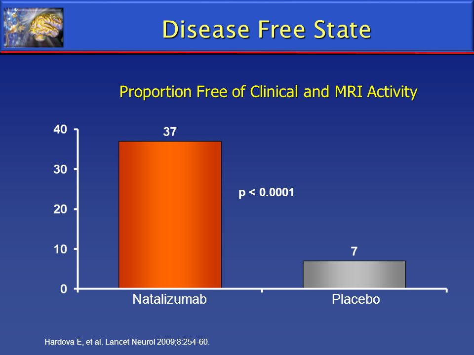 Disease Free State Proportion Free of Clinical and MRI Activity p < 0.0001 Hardova E, et al. Lancet Neurol 2009;8:254-60. Natalizumab Placebo