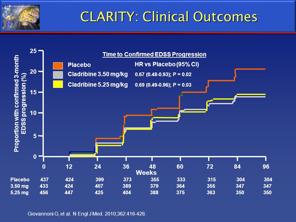 CLARITY: Clinical Outcomes Placebo 437 424 399 373 355 333 315 304 304 3.50 mg 433 424 407 389 379 364 355 347 347 5.25 mg 456 447 425 404 388 375 363