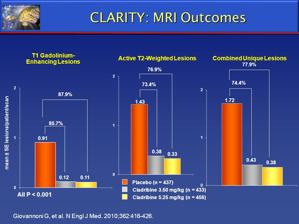 CLARITY: MRI Outcomes 0.120.11 All P < 0.001 87.9% mean ± SE lesions/patient/scan 0.91 85.7% T1 Gadolinium- Enhancing Lesions Active T2-Weighted Lesio