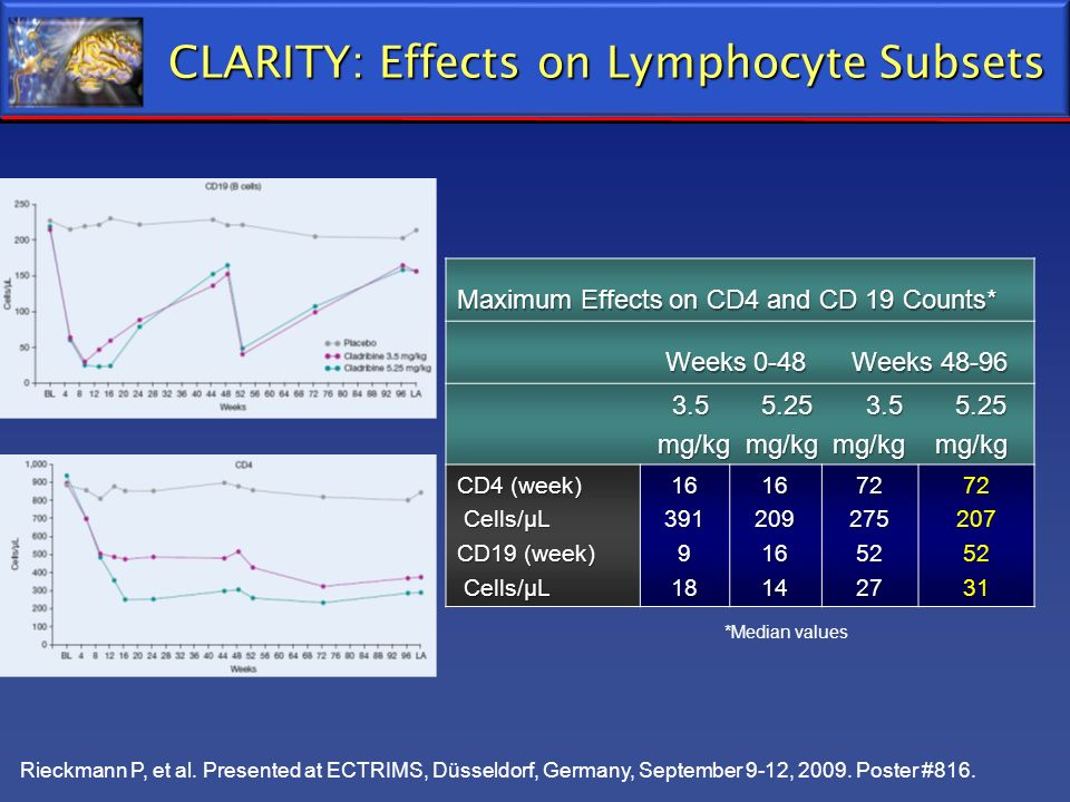 CLARITY: Effects on Lymphocyte Subsets Maximum Effects on CD4 and CD 19 Counts* Weeks 0-48 Weeks 48-96 Weeks 0-48 Weeks 48-96 3.5 5.25 3.5 5.25 3.5 5.