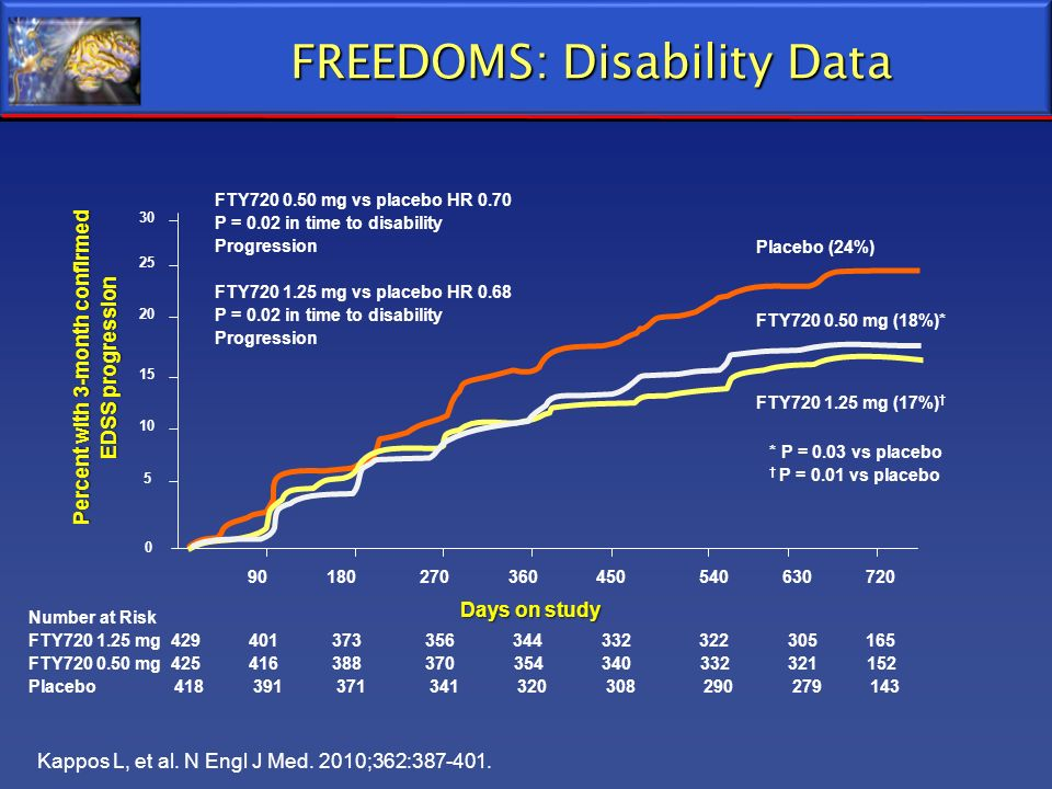 FREEDOMS: Disability Data Number at Risk FTY720 1.25 mg 429 401 373 356 344 332 322 305 165 FTY720 0.50 mg 425 416 388 370 354 340 332 321 152 Placebo