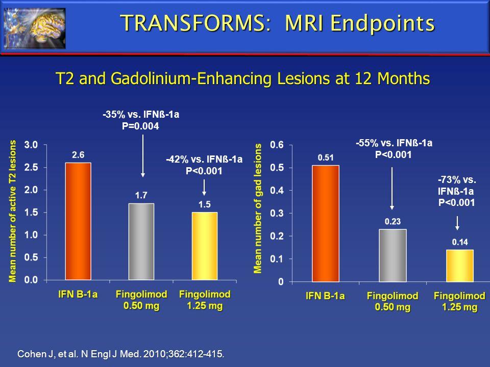 TRANSFORMS: MRI Endpoints T2 and Gadolinium-Enhancing Lesions at 12 Months Cohen J, et al. N Engl J Med. 2010;362:412-415. -42% vs. IFNß-1a P<0.001 -3