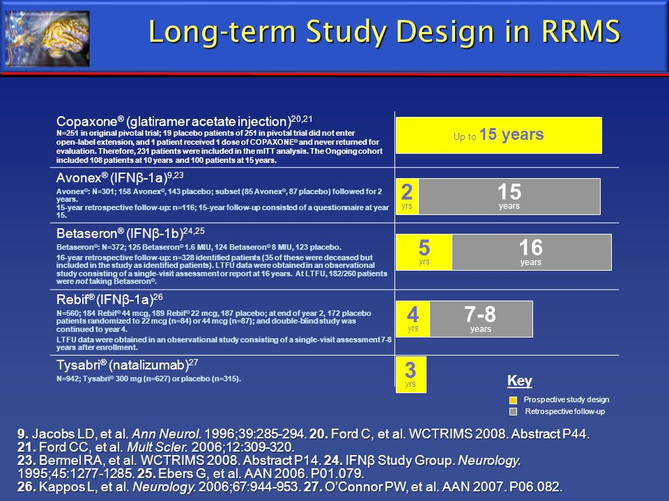 Long-term Study Design in RRMS Copaxone ® (glatiramer acetate injection) 20,21 N=251 in original pivotal trial; 19 placebo patients of 251 in pivotal