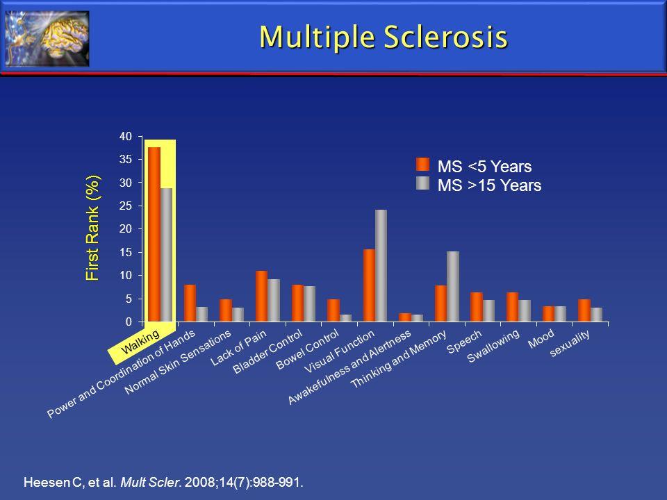 Heesen C, et al. Mult Scler. 2008;14(7):988-991. Multiple Sclerosis 35 40 30 20 10 0 5 Walking Power and Coordination of Hands Normal Skin Sensations